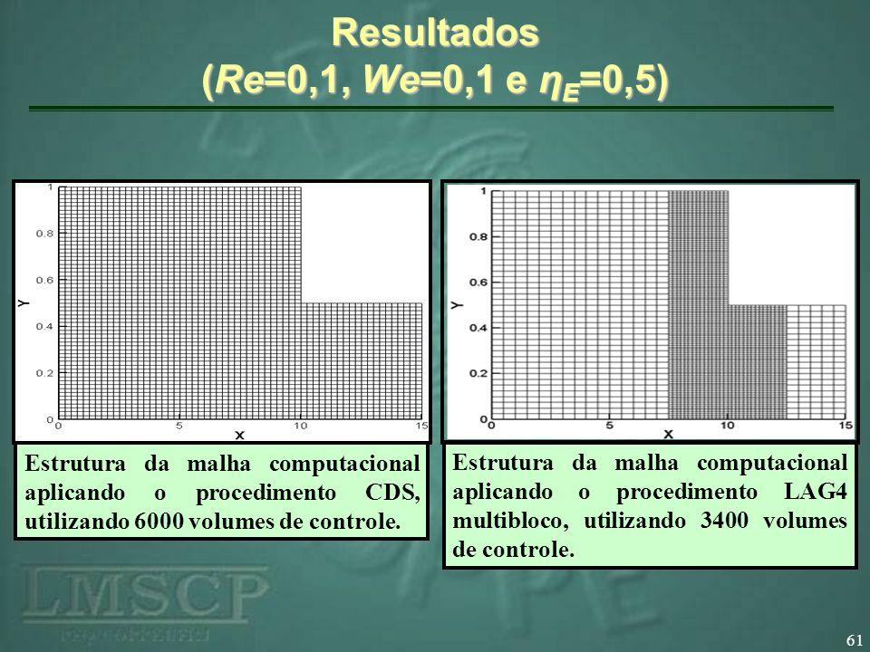 61 Resultados (Re=0,1, We=0,1 e η E =0,5) Estrutura da malha computacional aplicando o procedimento LAG4 multibloco, utilizando 3400 volumes de contro