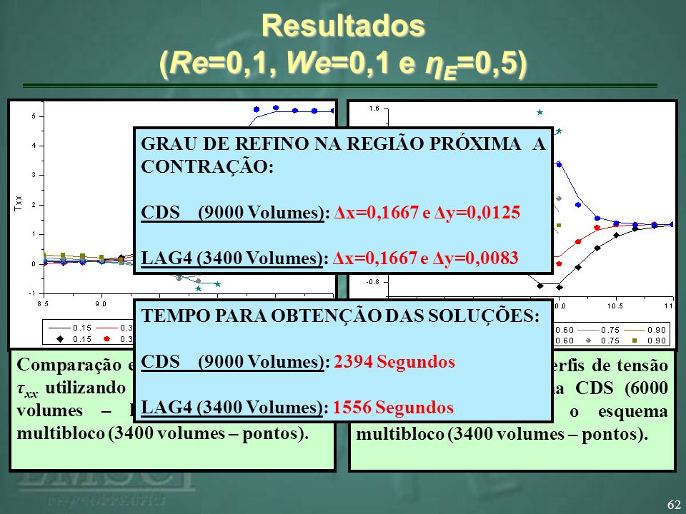 62 Resultados (Re=0,1, We=0,1 e η E =0,5) Comparação entre os perfis de velocidade v y utilizando o esquema CDS (6000 volumes – linhas) e o esquema multibloco (3400 volumes – pontos).