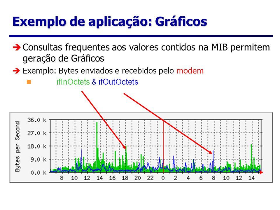 Exemplo de aplicação: Gráficos Consultas frequentes aos valores contidos na MIB permitem geração de Gráficos Exemplo: Bytes enviados e recebidos pelo