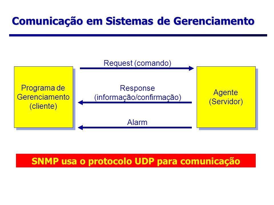 Comunicação em Sistemas de Gerenciamento Programa de Gerenciamento (cliente) Programa de Gerenciamento (cliente) Agente (Servidor) Agente (Servidor) R