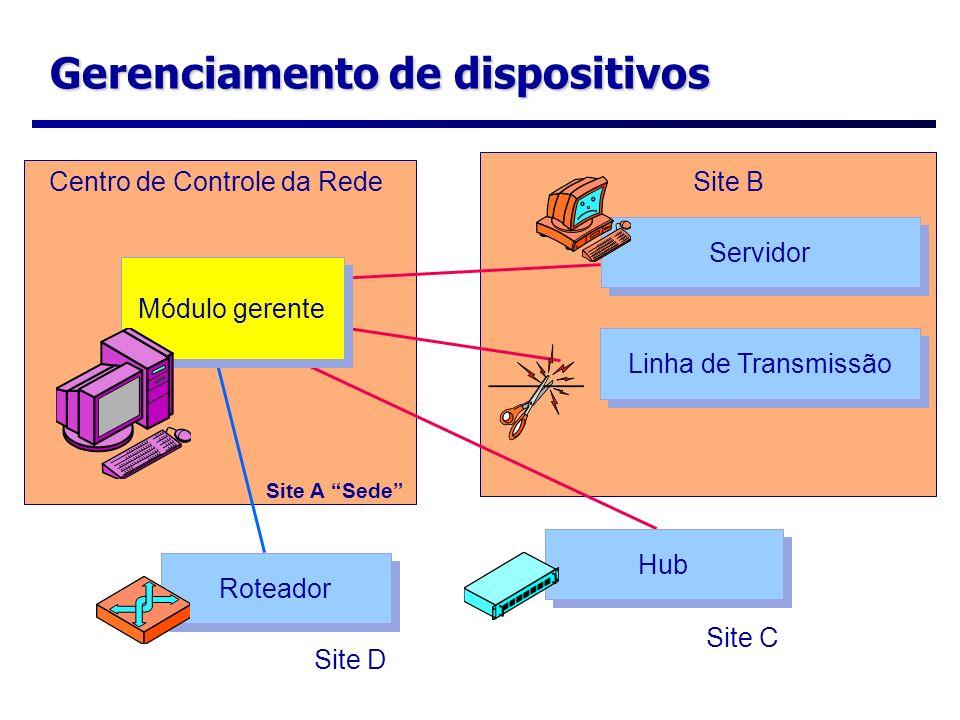 Gerenciamento de dispositivos Centro de Controle da RedeSite B Site C Site A Sede Módulo gerente Roteador Servidor Linha de Transmissão Hub Site D