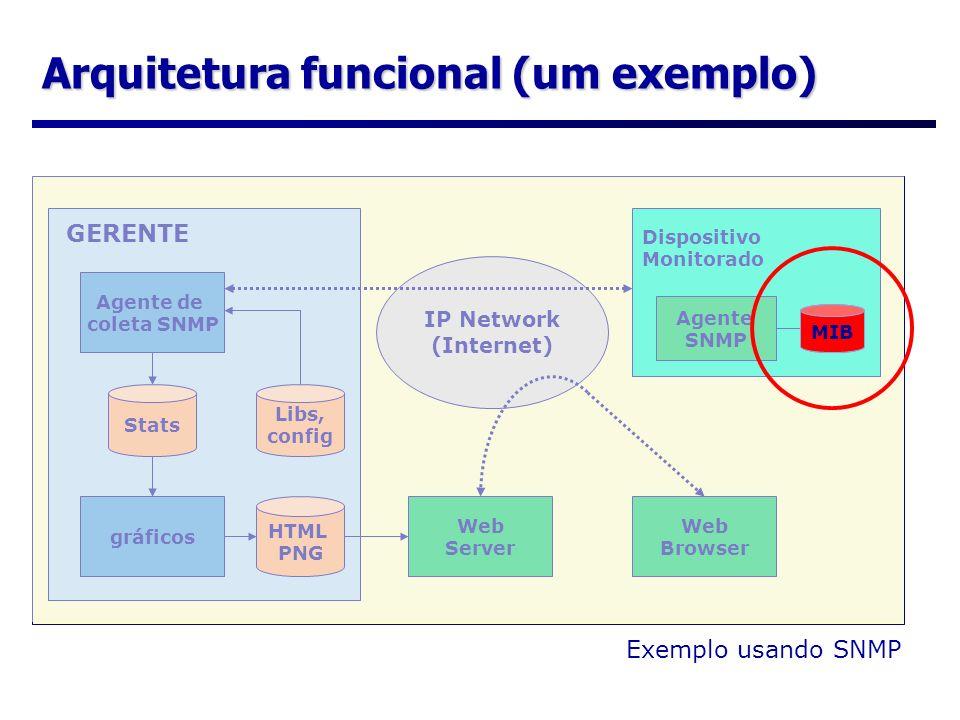 Arquitetura funcional (um exemplo) Agente de coleta SNMP Libs, config gráficos Stats HTML PNG Web Server Web Browser Agente SNMP MIB Dispositivo Monit