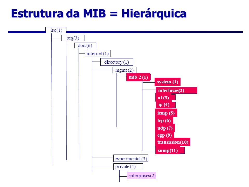 Estrutura da MIB = Hierárquica iso(1) org(3) dod (6) internet (1) directory (1) mgmt (2) interfaces(2) mib-2 (1) system (1) interfaces(2) at (3) ip (4