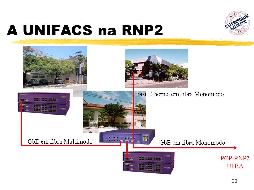 58 A UNIFACS na RNP2 GbE em fibra Multimodo GbE em fibra Monomodo POP-RNP2 UFBA Fast Ethernet em fibra Monomodo