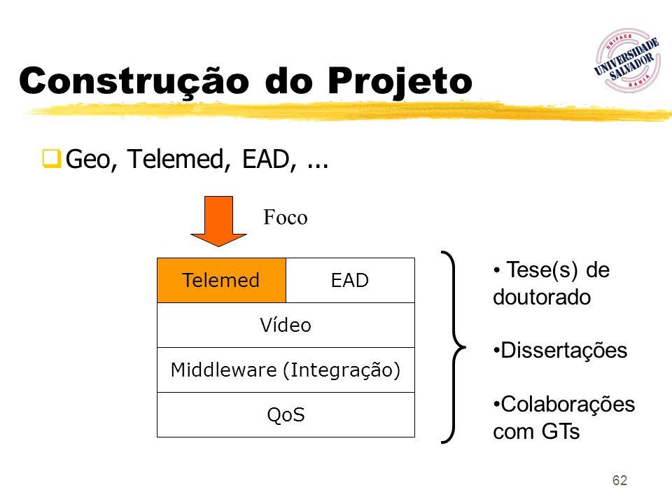 62 Construção do Projeto Geo, Telemed, EAD,... Foco TelemedEAD Vídeo Middleware (Integração) QoS Tese(s) de doutorado Dissertações Colaborações com GT