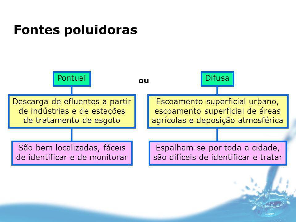 Fontes poluidoras ou Pontual Descarga de efluentes a partir de indústrias e de estações de tratamento de esgoto São bem localizadas, fáceis de identif