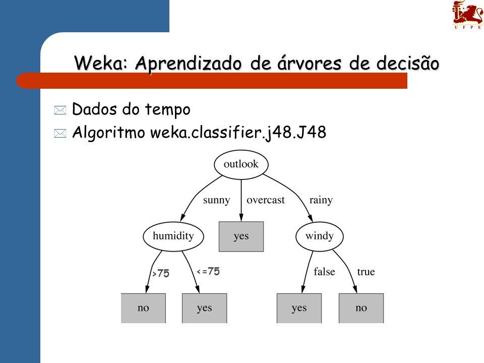 Weka: Aprendizado de árvores de decisão * Dados do tempo * Algoritmo weka.classifier.j48.J48 <=75 >75