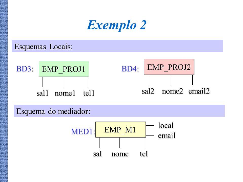 Exemplo 2 EMP_PROJ1 sal1nome1tel1 BD3: EMP_PROJ2 sal2nome2email2 BD4: EMP_M1 salnometel local MED1: Esquemas Locais: Esquema do mediador: email