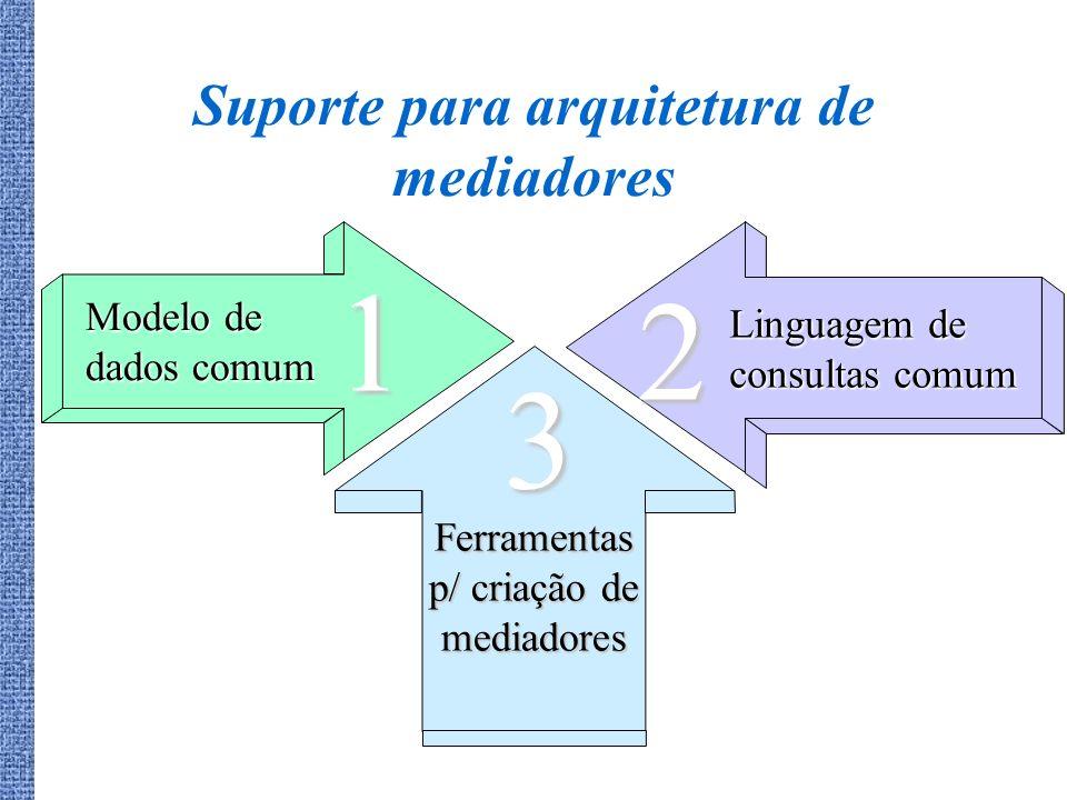 Modelo de dados comum Linguagem de consultas comum Ferramentas p/ criação de mediadores 1 2 3 Suporte para arquitetura de mediadores