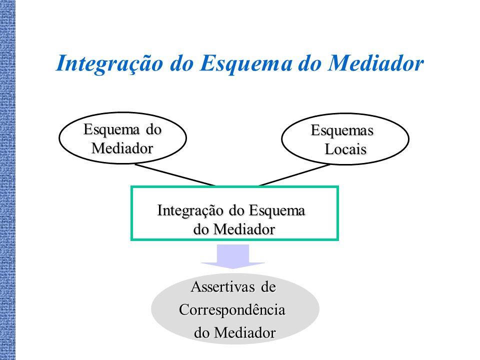 Assertivas de Correspondência do Mediador Integração do Esquema do Mediador Esquema do Mediador EsquemasLocais Integração do Esquema do Mediador