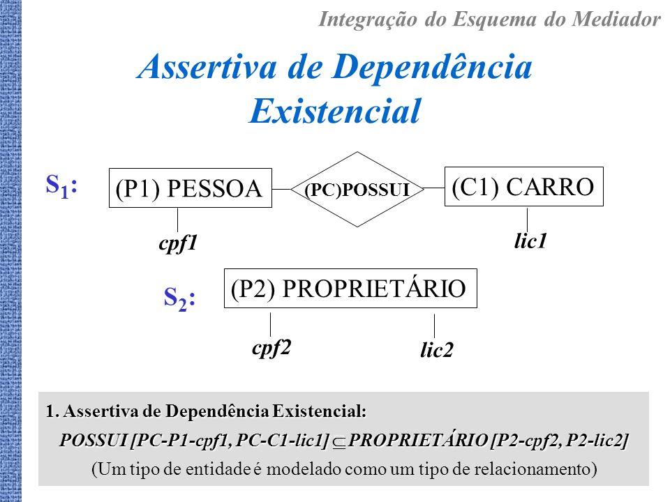 1. Assertiva de Dependência Existencial: POSSUI [PC-P1-cpf1, PC-C1-lic1] PROPRIETÁRIO [P2-cpf2, P2-lic2] (Um tipo de entidade é modelado como um tipo