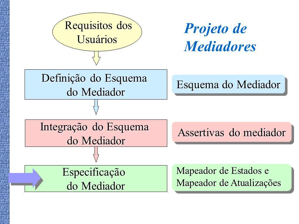 Requisitos dos Requisitos dosUsuários Definição do Esquema do Mediador Esquema do Mediador Integração do Esquema do Mediador Assertivas do mediador Es