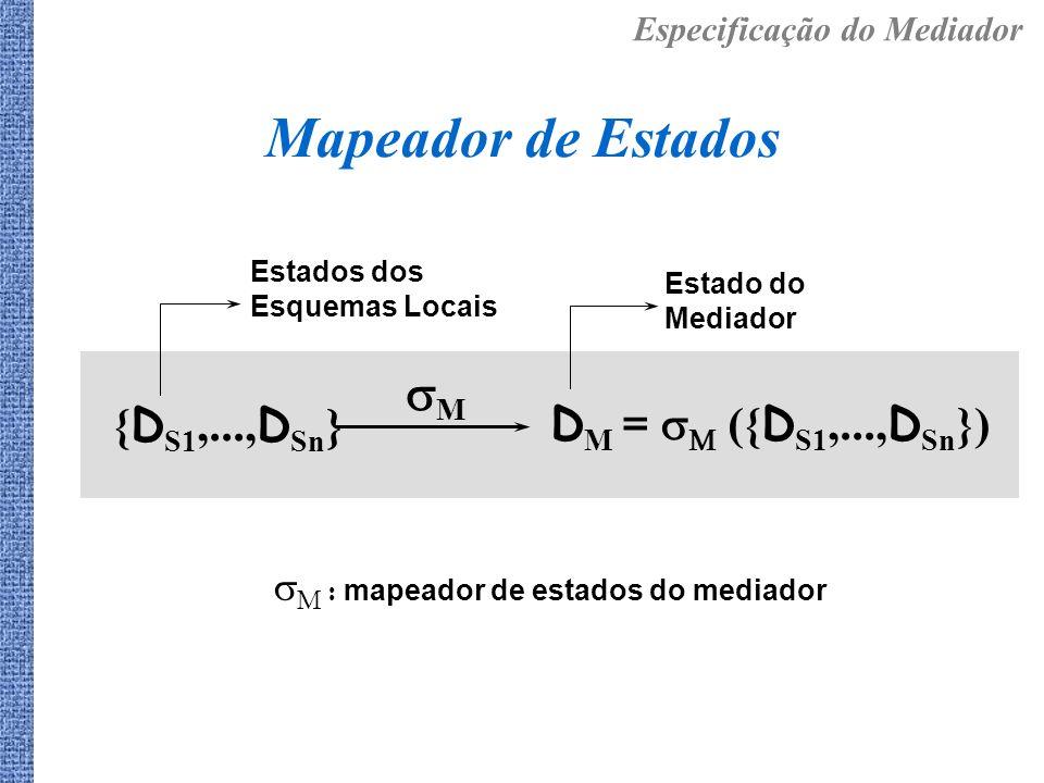 Mapeador de Estados Estado do Mediador D M = ({ D S1,..., D Sn }) Estados dos Esquemas Locais M { D S1,..., D Sn } M : mapeador de estados do mediador