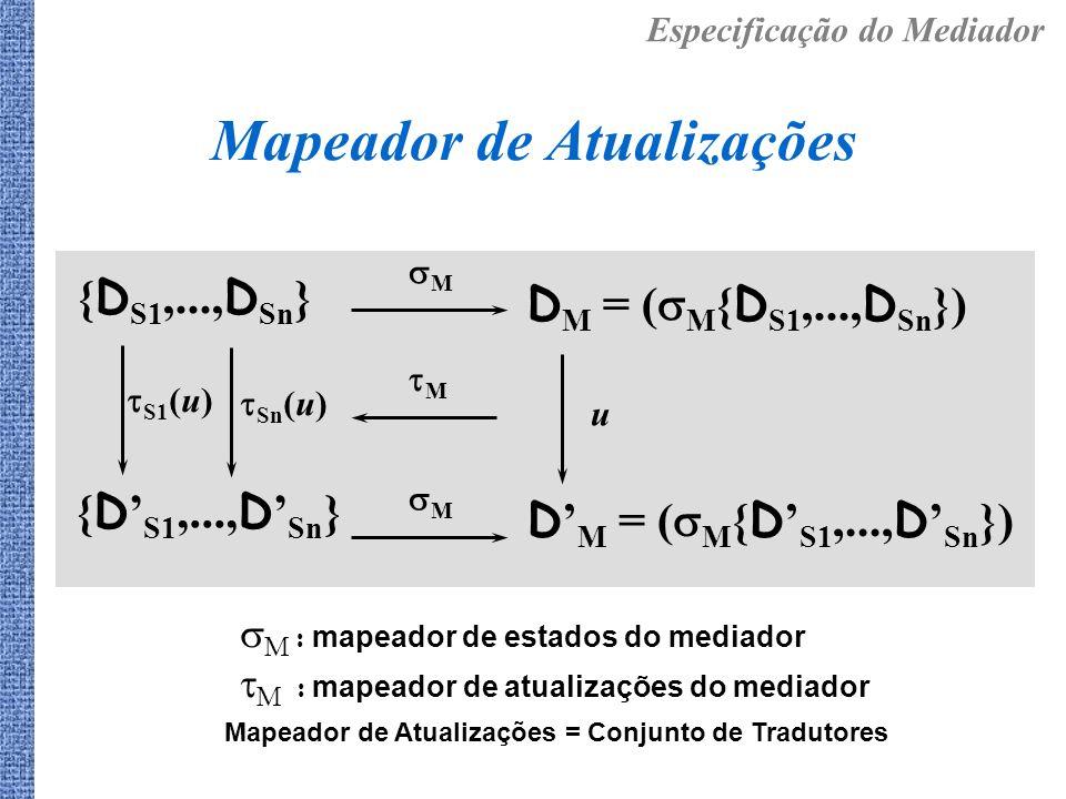 Mapeador de Atualizações { D S1,..., D Sn } D M = ( M { D S1,..., D Sn }) { D S1,..., D Sn } M S1 (u) Sn (u) M D M = ( M { D S1,..., D Sn }) M u M : m