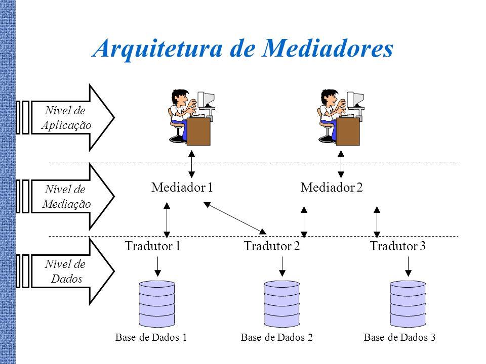 Arquitetura de Mediadores Nível de Aplicação Mediador 1Mediador 2 Nível de Mediação Tradutor 1Tradutor 2Tradutor 3 Nível de Dados Base de Dados 1Base
