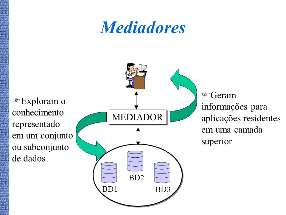 Mediadores MEDIADOR BD1BD2BD3 Exploram o conhecimento representado em um conjunto ou subconjunto de dados Geram informações para aplicações residentes