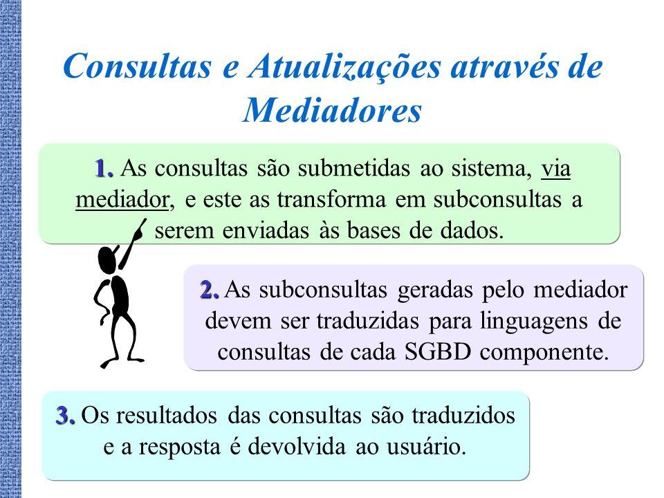 Consultas e Atualizações através de Mediadores 1. 1. As consultas são submetidas ao sistema, via mediador, e este as transforma em subconsultas a sere