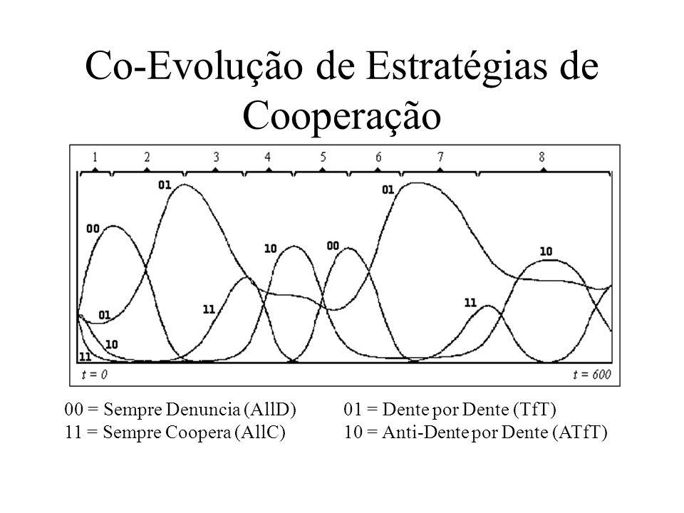 Co-Evolução de Estratégias de Cooperação 00 = Sempre Denuncia (AllD) 11 = Sempre Coopera (AllC) 01 = Dente por Dente (TfT) 10 = Anti-Dente por Dente (ATfT)