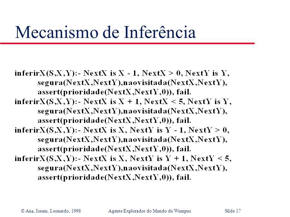 © Ana, Ioram, Leonardo, 1998Agente Explorador do Mundo do WumpusSlide 16 Mecanismo de Inferência