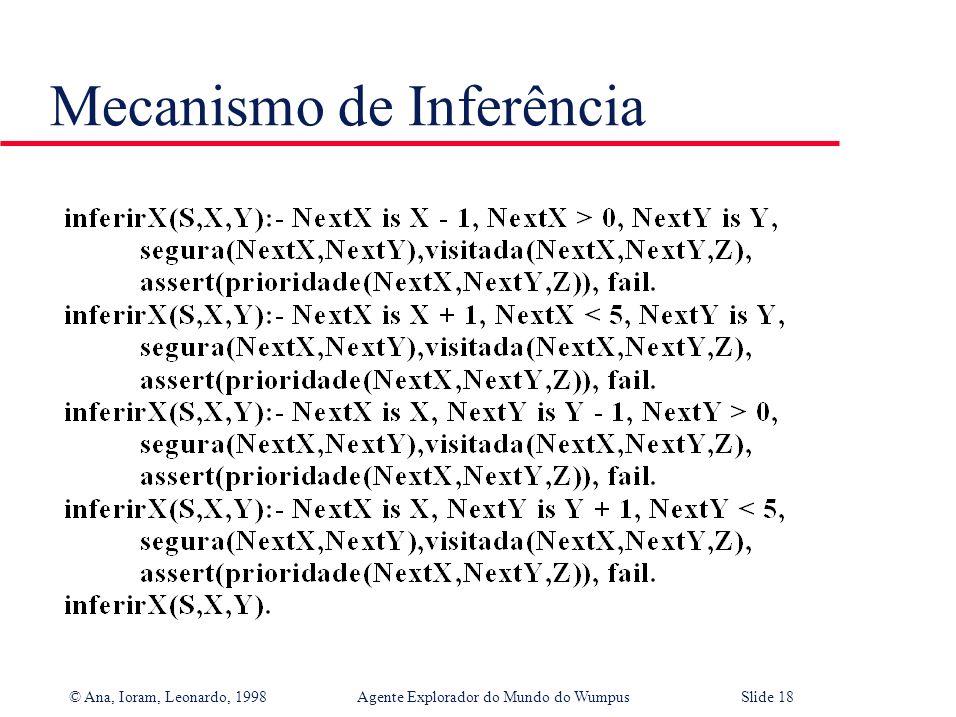 © Ana, Ioram, Leonardo, 1998Agente Explorador do Mundo do WumpusSlide 17 Mecanismo de Inferência