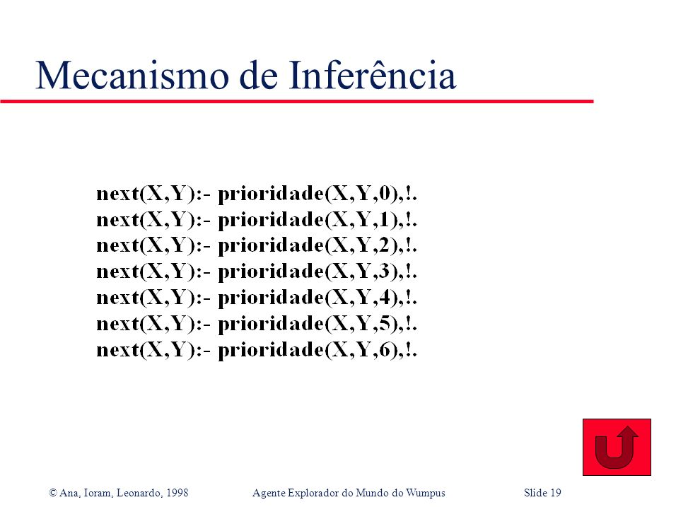 © Ana, Ioram, Leonardo, 1998Agente Explorador do Mundo do WumpusSlide 18 Mecanismo de Inferência