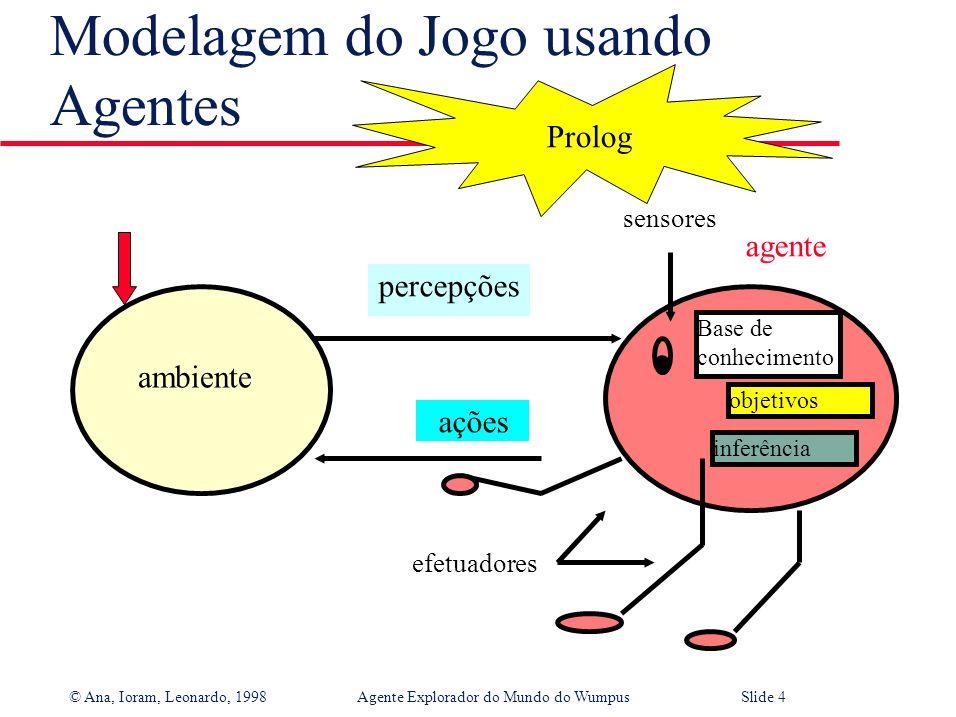 © Ana, Ioram, Leonardo, 1998Agente Explorador do Mundo do WumpusSlide 4 Modelagem do Jogo usando Agentes ambiente Base de conhecimento sensores agente efetuadores ações percepções objetivos inferência Prolog
