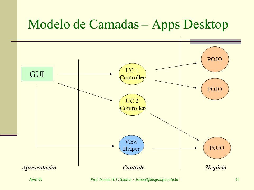 April 05 Prof. Ismael H. F. Santos - ismael@tecgraf.puc-rio.br 15 Modelo de Camadas – Apps Desktop ApresentaçãoControleNegócio GUI UC 1 Controller Vie
