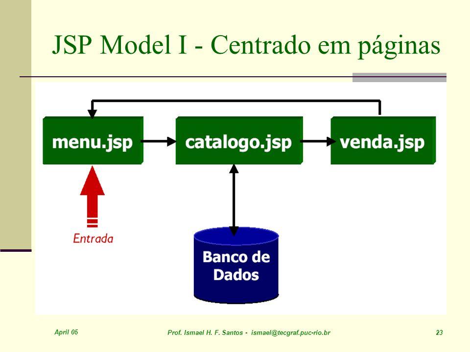 April 05 Prof. Ismael H. F. Santos - ismael@tecgraf.puc-rio.br 23 JSP Model I - Centrado em páginas