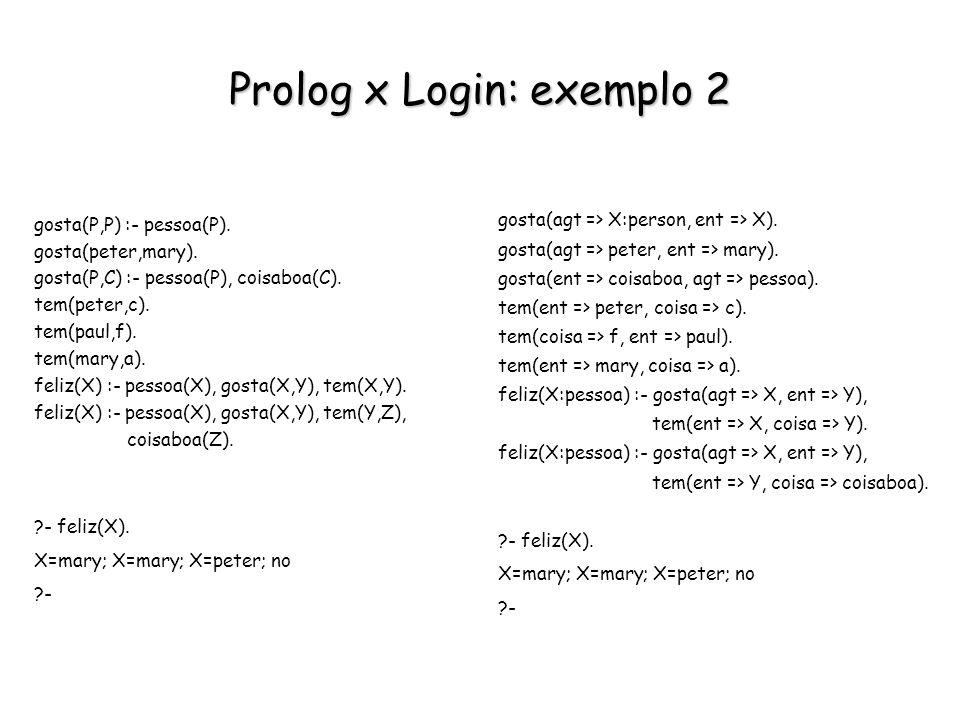 Prolog x Login: exemplo 2 gosta(P,P) :- pessoa(P). gosta(peter,mary). gosta(P,C) :- pessoa(P), coisaboa(C). tem(peter,c). tem(paul,f). tem(mary,a). fe