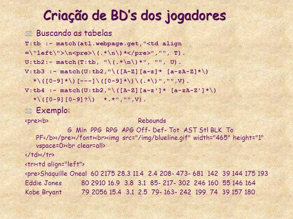 Criação de BDs dos jogadores * Buscando as tabelas T:tb :- match(atl.webpage.get, <td align =\ left\ >\n \(.*\n\)* , , T).