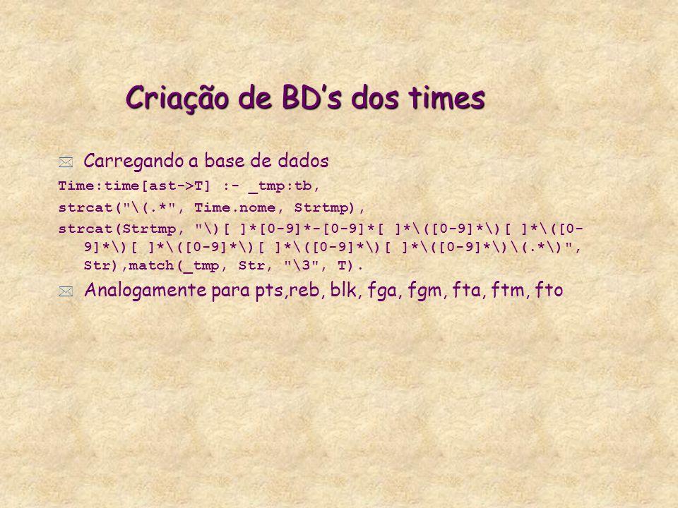 Criação de BDs dos times Carregando a base de dados Time:time[ast->T] :- _tmp:tb, strcat( \(.* , Time.nome, Strtmp), strcat(Strtmp, \)[ ]*[0-9]*-[0-9]*[ ]*\([0-9]*\)[ ]*\([0- 9]*\)[ ]*\([0-9]*\)[ ]*\([0-9]*\)[ ]*\([0-9]*\)\(.*\) , Str),match(_tmp, Str, \3 , T).