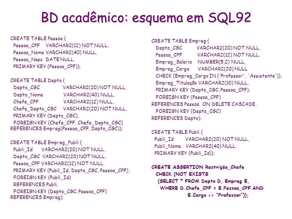 BD acadêmico: esquema em SQL92 CREATE TABLE Pessoa ( Pessoa_CPF VARCHAR2(12) NOT NULL, Pessoa_Nome VARCHAR2(40) NULL, Pessoa_Nasc DATE NULL, PRIMARY K