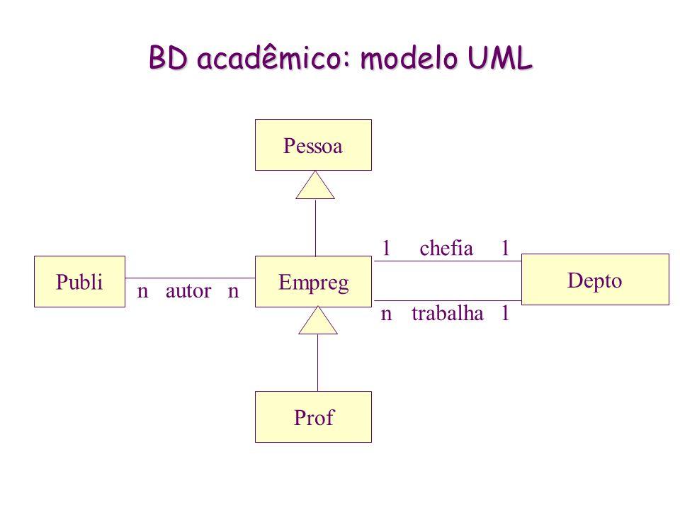 BD acadêmico: modelo UML Pessoa Empreg Depto Publi trabalhan1 chefia11 Prof autornn