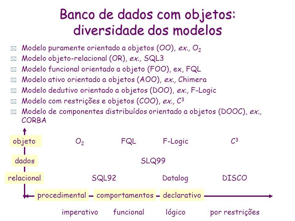 Banco de dados com objetos: diversidade dos modelos * Modelo puramente orientado a objetos (OO), ex., O 2 * Modelo objeto-relacional (OR), ex., SQL3 *