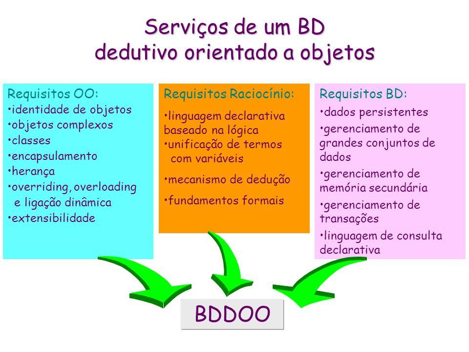 Serviços de um BD dedutivo orientado a objetos Requisitos OO: identidade de objetos objetos complexos classes encapsulamento herança overriding, overl