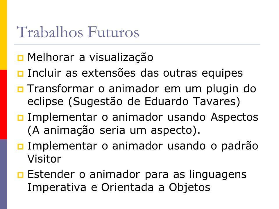 Trabalhos Futuros Melhorar a visualização Incluir as extensões das outras equipes Transformar o animador em um plugin do eclipse (Sugestão de Eduardo Tavares) Implementar o animador usando Aspectos (A animação seria um aspecto).