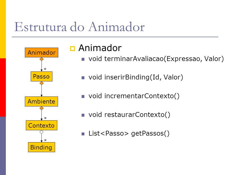 Estrutura do Animador Animador void terminarAvaliacao(Expressao, Valor) void inserirBinding(Id, Valor) void incrementarContexto() void restaurarContexto() List getPassos() Binding AnimadorPassoAmbienteContexto * * *