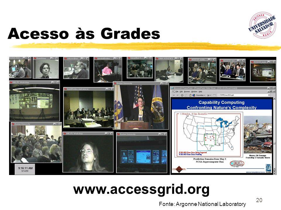 20 Acesso às Grades www.accessgrid.org Fonte: Argonne National Laboratory