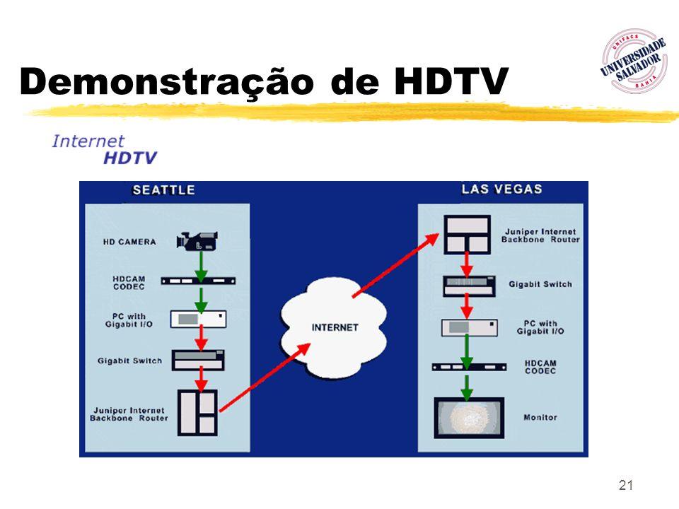 21 Demonstração de HDTV