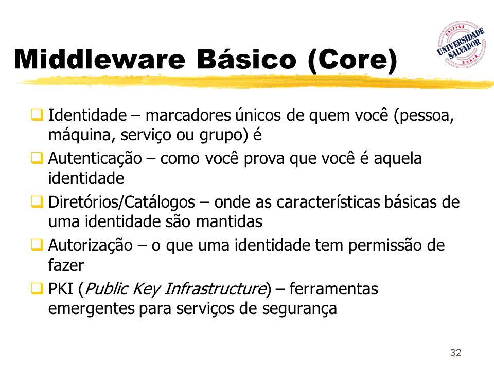 32 Middleware Básico (Core) Identidade – marcadores únicos de quem você (pessoa, máquina, serviço ou grupo) é Autenticação – como você prova que você