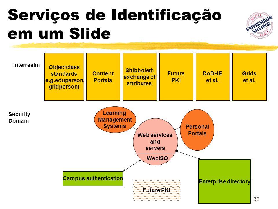 33 Serviços de Identificação em um Slide Campus authentication Enterprise directory Web services and servers WebISO Learning Management Systems Person
