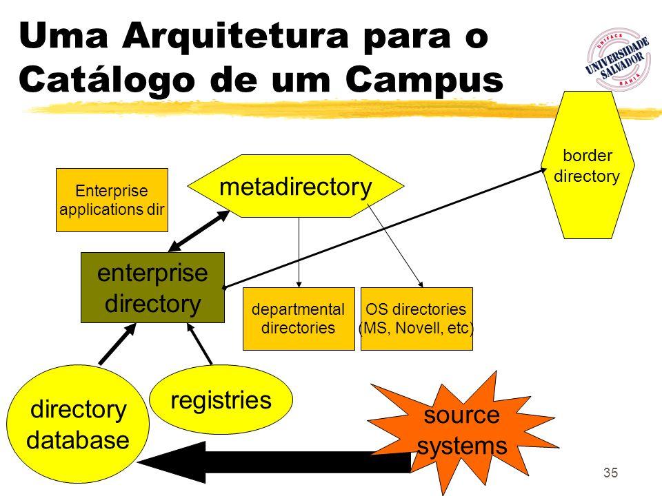 35 Uma Arquitetura para o Catálogo de um Campus metadirectory enterprise directory database departmental directories OS directories (MS, Novell, etc)