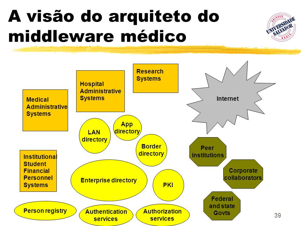 39 A visão do arquiteto do middleware médico Person registry Enterprise directory App directory Border directory LAN directory Institutional Student F