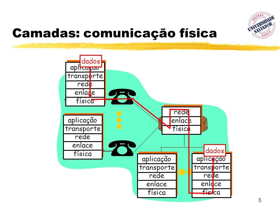 5 Camadas: comunicação física aplicação transporte rede enlace física aplicação transporte rede enlace física aplicação transporte rede enlace física