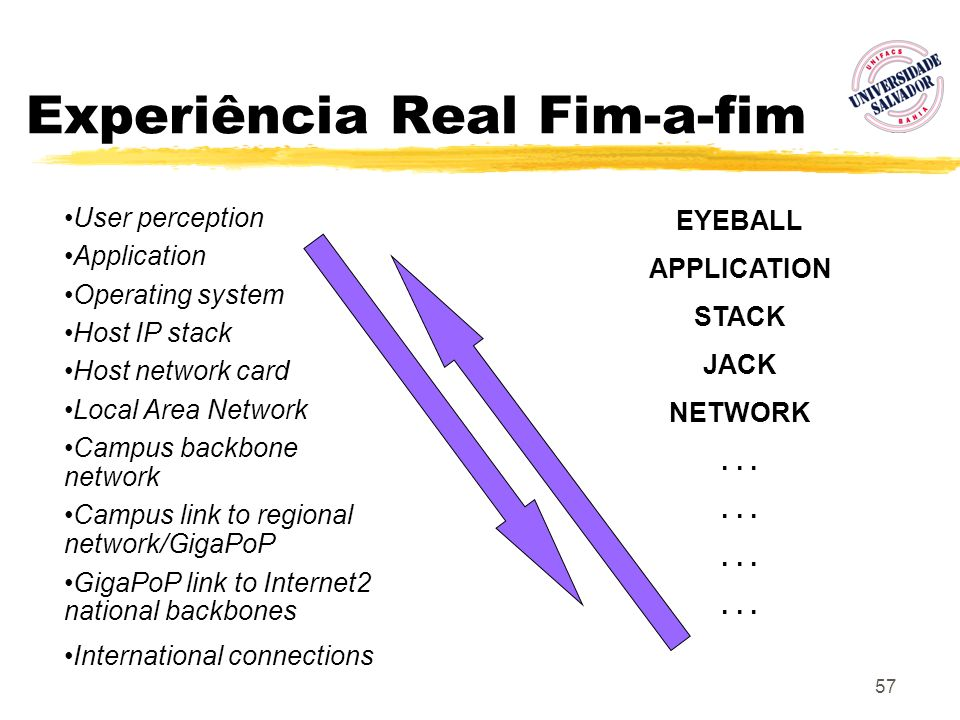 57 Experiência Real Fim-a-fim User perception Application Operating system Host IP stack Host network card Local Area Network Campus backbone network