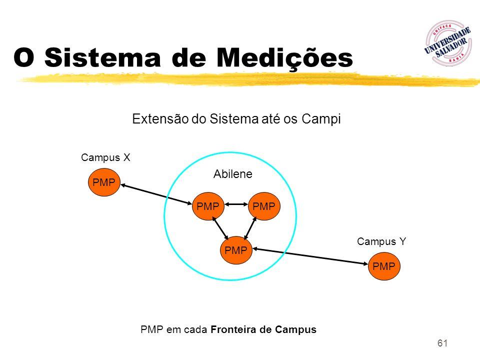 61 O Sistema de Medições PMP PMP em cada Fronteira de Campus Extensão do Sistema até os Campi Abilene PMP Campus X PMP Campus Y