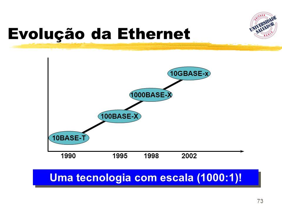 73 Evolução da Ethernet 10BASE-T 100BASE-X 1000BASE-X 10GBASE-x 1990199519982002 Uma tecnologia com escala (1000:1)!