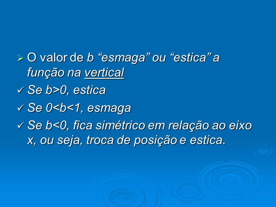 O valor de b esmaga ou estica a função na vertical O valor de b esmaga ou estica a função na vertical Se b>0, estica Se b>0, estica Se 0<b<1, esmaga S