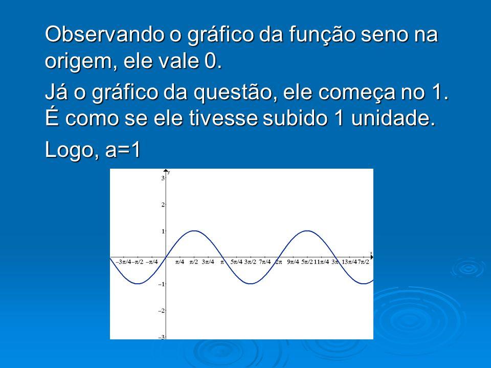 Observando o gráfico da função seno na origem, ele vale 0. Já o gráfico da questão, ele começa no 1. É como se ele tivesse subido 1 unidade. Logo, a=1