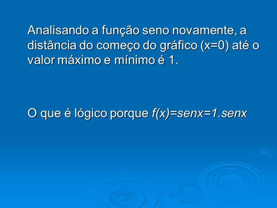 Analisando a função seno novamente, a distância do começo do gráfico (x=0) até o valor máximo e mínimo é 1. O que é lógico porque f(x)=senx=1.senx
